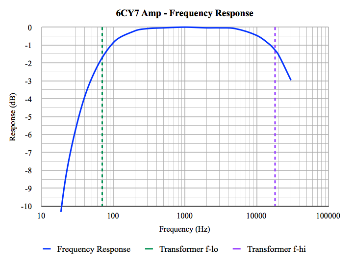 6CY7 Frequency Response