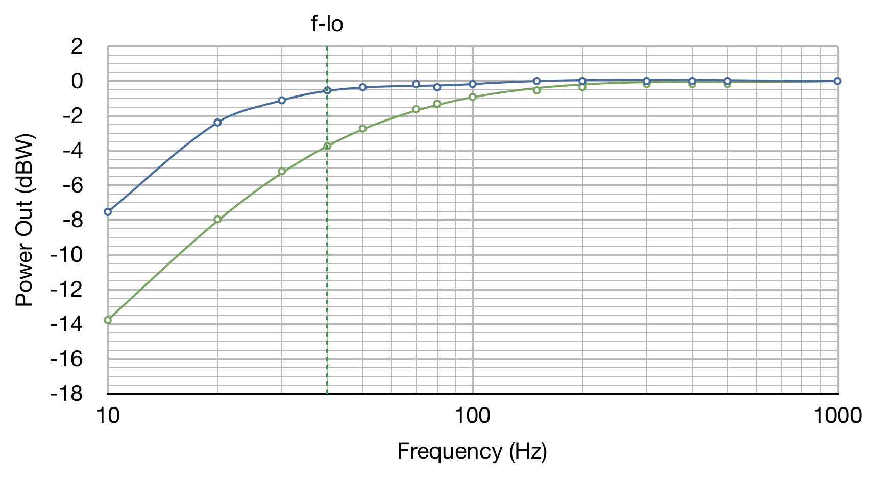 A Lesson in Power Stage Distortion   Cascade Tubes